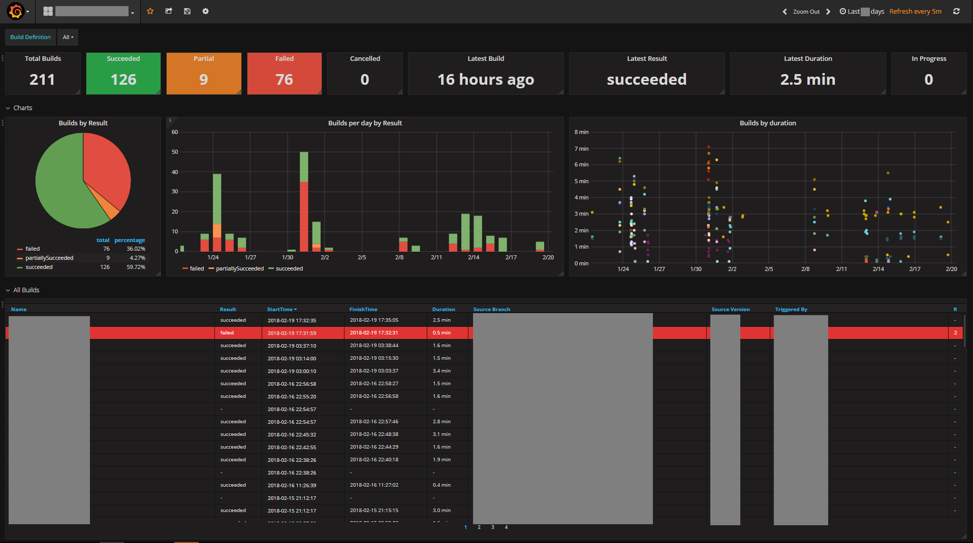 How to create a Grafana metrics dashboard via Influx and PowerShell